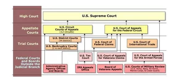 美国法院体系theamericancourtsystem(中英双语)